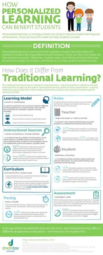 How Personalized Learning Can Benefit Students | Reflections on Learning | Scoop.it