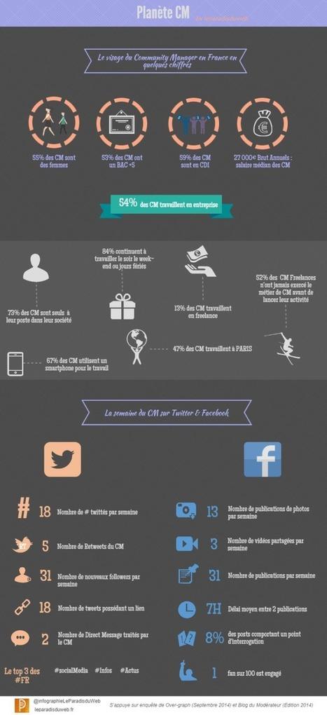 Le visage du Community Manager en France - Infographie | Les dernières innovations digitales | Scoop.it