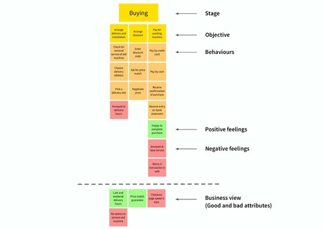 How to build an experience map | UXploration | Scoop.it