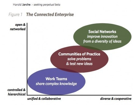Moving to Social | Learning in a Information & Knowledge Society | Scoop.it