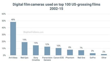 Film vs digital - What is Hollywood shooting on? | Caminhos de Ferro Vale da Fumaça | Scoop.it