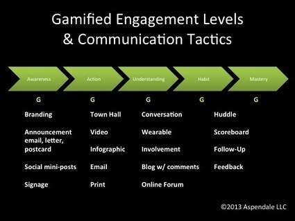 How Gamification Changes the Engagement Game | #Gamification | Serious Game | Scoop.it