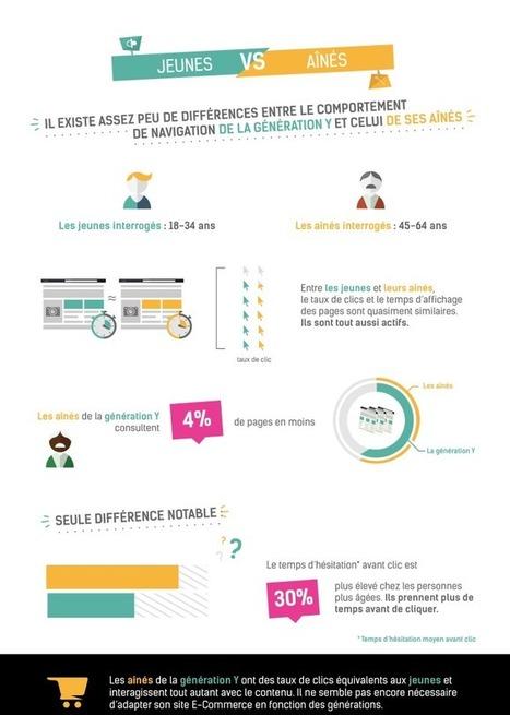 [Infographie] Les internautes et leurs habitudes de navigation : Capitaine Commerce 3.6   Commerce : e-commerce, m-commerce ...   Scoop.it