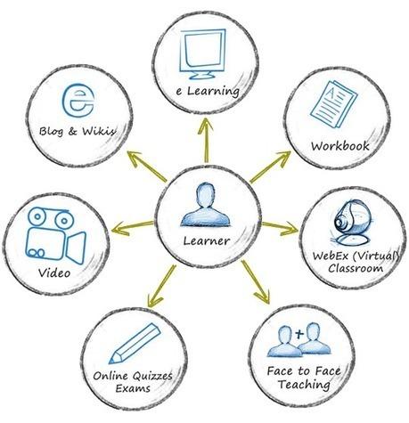 What is #BlendedLearning? | Blended Teacher Network | Blended Learning Research Studies and Surveys | Scoop.it