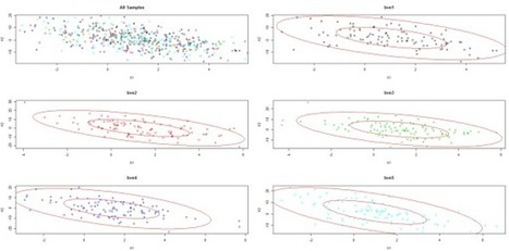 Simulating from the Bivariate Normal Distribution in R | Things about R | Scoop.it