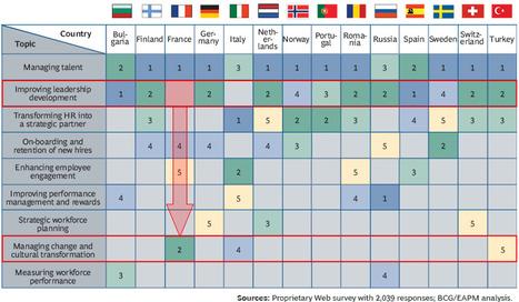 Les difficultés pour développer le leadership en France | Gestion ... | Coaching de l'Intelligence et de la conscience collective | Scoop.it