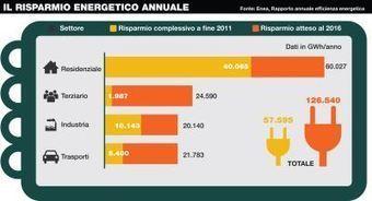 Efficienza energetica: la pagella dell'Italia | Efficienza energetica, risparmio, incentivi | Scoop.it