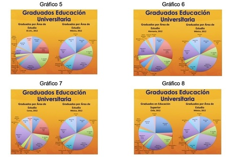 Qué estudian los mexicanos. El menosprecio del humanismo | Educación Futura | Educacion, ecologia y TIC | Scoop.it