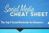 INFOGRAPHIC: Social Media Cheat Sheet For Business Owners ... | Technographics | Scoop.it