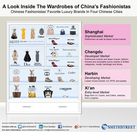 Chinese Fashionistas' Favorite Luxury Brands in 4 Chinese Cities | China:  Tourists , Fashion & e-commerce | Scoop.it