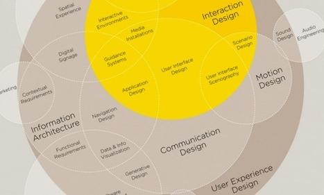 7 Brilliant UX Infographics | Gestion de projet web | Scoop.it