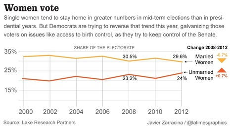 Democrats' problem: The 2014 quest to get single women to the polls   The Political Side of Things   Scoop.it