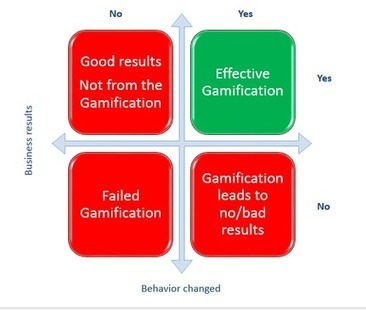 Is Measuring Gamification ROI  Mission Impossible? A: No | Contests and Games Revolution | Scoop.it