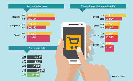 Mobile shopping pushes down average spend online | Untangling the Web | Scoop.it