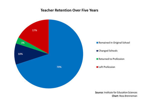 Far fewer leave teaching than previously reported!   college and career ready   Scoop.it