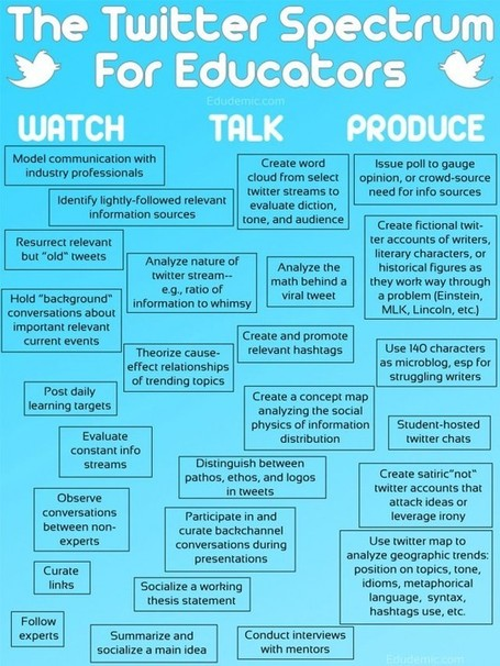 25 Ways To Use Twitter In The Classroom By Complexity | Twitterinclassrooms | Scoop.it