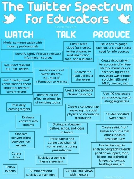 25 Ways To Use Twitter In The Classroom By Complexity | Twitter for Teachers | Scoop.it