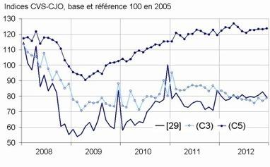 Insee - Indicateur - En décembre 2012, les commandes sont quasi stables dans l'industrie (-0,2%)   ECONOMIE ET POLITIQUE   Scoop.it