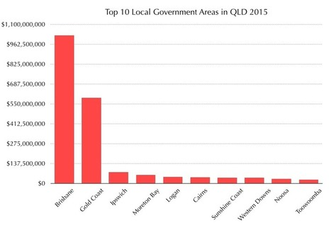 QLD Annual Foreign Property Ownership Numbers | Property Investment | Scoop.it