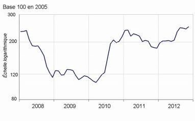 Insee - Indicateur - Les prix agricoles à la production de nouveau en hausse en novembre 2012 | ECONOMIE ET POLITIQUE | Scoop.it
