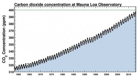 Climate Collision Course: CO2 Levels About to Hit 400 PPM   Peer2Politics   Scoop.it
