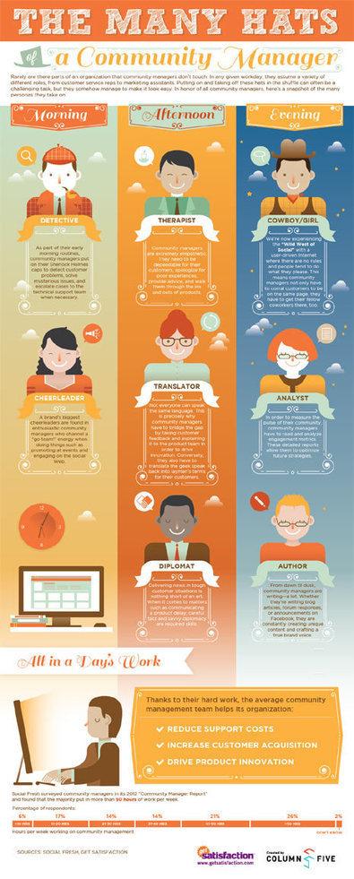 Las 8 caras de un 'community manager' : Marketing Directo   Selección de noticias en Social Media   Scoop.it