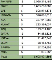 Egypt leads in MENA's Q4 advertising spend | Media Intelligence - Middle East and North Africa (MENA) | Scoop.it