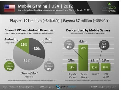 Study: 91% of mobile game revenue comes from microtransactions | Mobile Marketing | News Updates | Scoop.it
