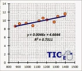 Matemáticas con Tecnología: Linear regression and correlation analysis | Gustavo Van Vega | Scoop.it