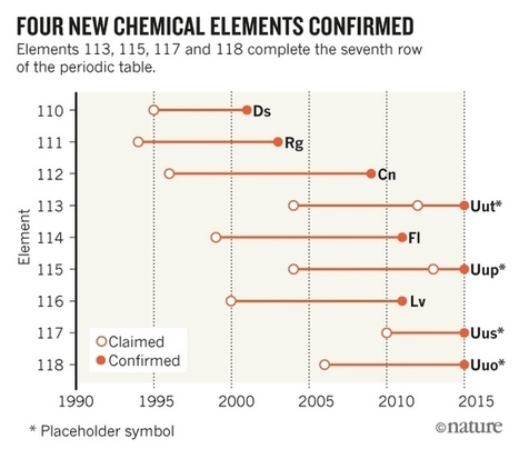 Four chemical elements added to periodic table | metrobodilypassages | Scoop.it