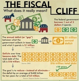 Innovation Design In Education - ASIDE: The Mayans And The Fiscal Cliff In Infographics | Design in Education | Scoop.it