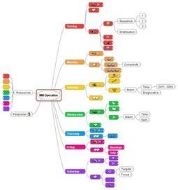Freemind, un excellent outil de mindmapping gratuit pour votre ordinateur de bureau | Cartes mentales | Scoop.it