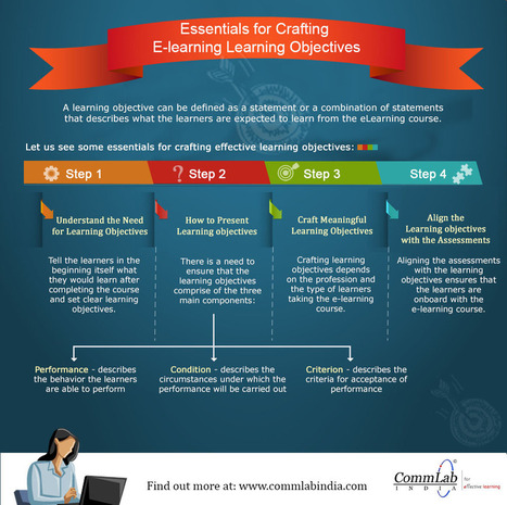 Essentials for crafting eLearning objectives | A Educação Hipermidia | Scoop.it