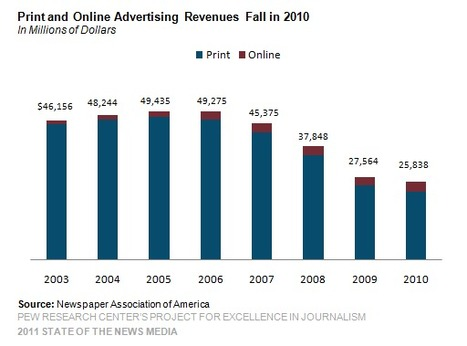 Five reasons why traditional media advertising revenue is sloping towards zero | Media Transparent | Future Of Advertising | Scoop.it