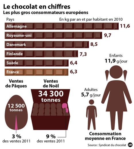 INFOGRAPHIE - La consommation de chocolat en Europe - monde - DirectMatin.fr | Infographies - CAP2 - | Scoop.it