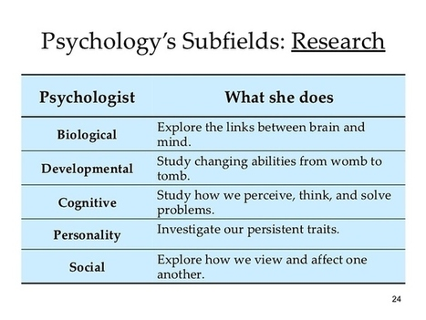 Can I do psychology by taking arts as my stream nd are there many kind of psychology if yes what are they or else can I do clinical psychology bcom BA MA | How to take Right Career Choice...??? | Scoop.it