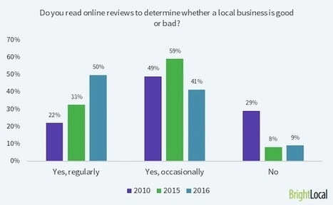 How Consumers Find and Use Online Reviews for Local Businesses | The Perfect Storm Team | Scoop.it
