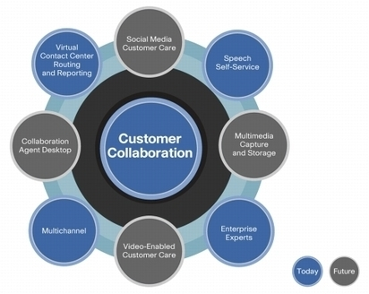 Customer Collaboration: The New Face of Customer Care | Social Media Today | Integrated Marketing Communications | Scoop.it