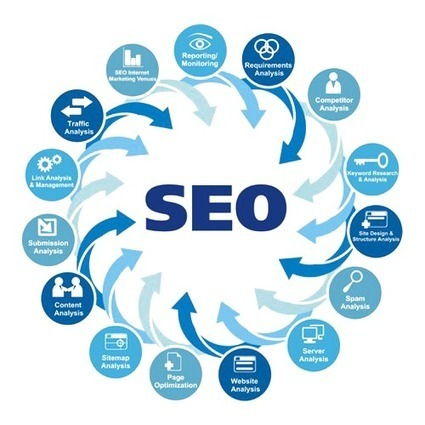 Choosing a SEO company from Pakistan   Services   Scoop.it