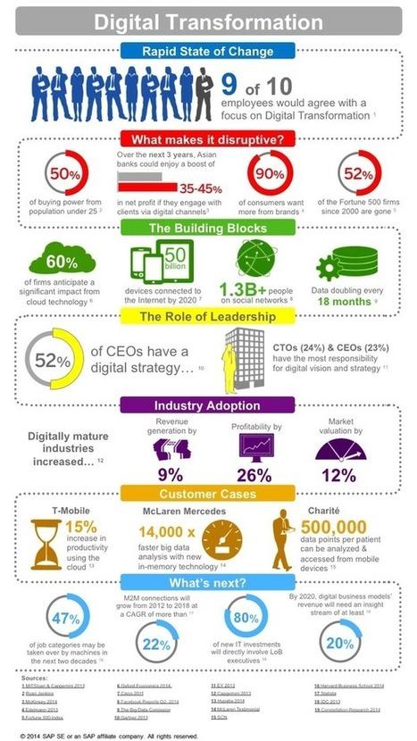 ÜberTech - ZDNet | Digital Transformation | Scoop.it