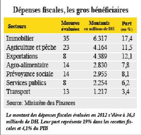 Fiscalité agricole Les opérateurs réclament un an de transition - L'Économiste | Infos agricoles | Scoop.it