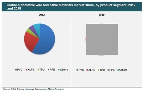 Automotive Wire and Cable Materials Market: Asia-Pacific to Retain Lead Through 2019 | Market Research Reports | Scoop.it