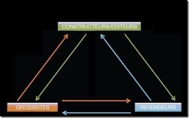 La distribution informatique forcée de se réinventer – baromètre ... - Marketing & Innovation   Iaas Cloud & Big Data   Scoop.it