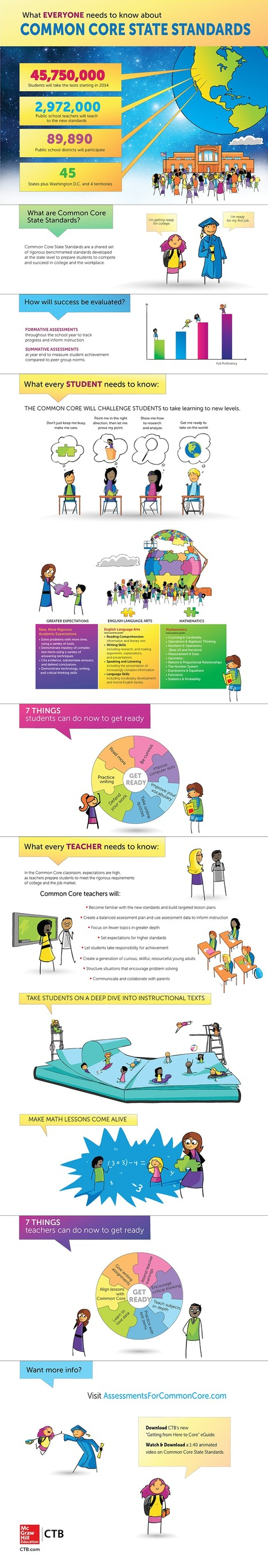 A Wonderful Visual on Common Core Standards for Teachers and Students [Infographic] | A New Society, a new education! | Scoop.it