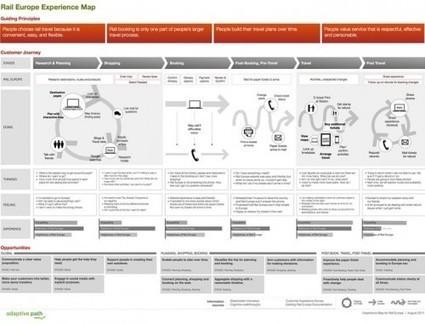 UX multi-écran : Concevoir une bonne expérience utilisateur multi-écran (3/3)[ Usaddict: Ressources sur l'ergonomie des interfaces (le blog Usabilis)] | Design | Scoop.it