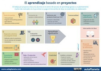 10 PASOS para aplicar el ABP Aprendizaje Basado en proyectos en tu clase | open education | Scoop.it
