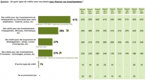 Les demandes de crédits des PME en berne | Croissance PME | Scoop.it
