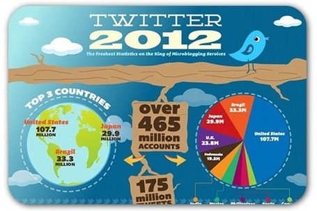The Latest (and most fascinating) Stats on Twitter | Social Media (network, technology, blog, community, virtual reality, etc...) | Scoop.it