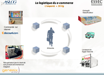 Aslog, Association Française pour la Logistique   Réseau professionnel   Travail Collaboratif   Evaluation de la performance   Intelligence collective   Digital & eCommerce   Scoop.it