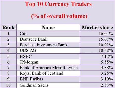 Forex Market | Forwards Futures Swaps & Options | INVESTMENT BANKING IN INDIA | Scoop.it